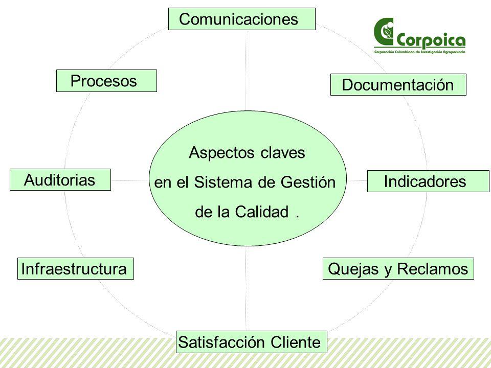 Comunicaciones Procesos Auditorias Documentación Quejas y ReclamosInfraestructura Indicadores Satisfacción Cliente Aspectos claves en el Sistema de Ge