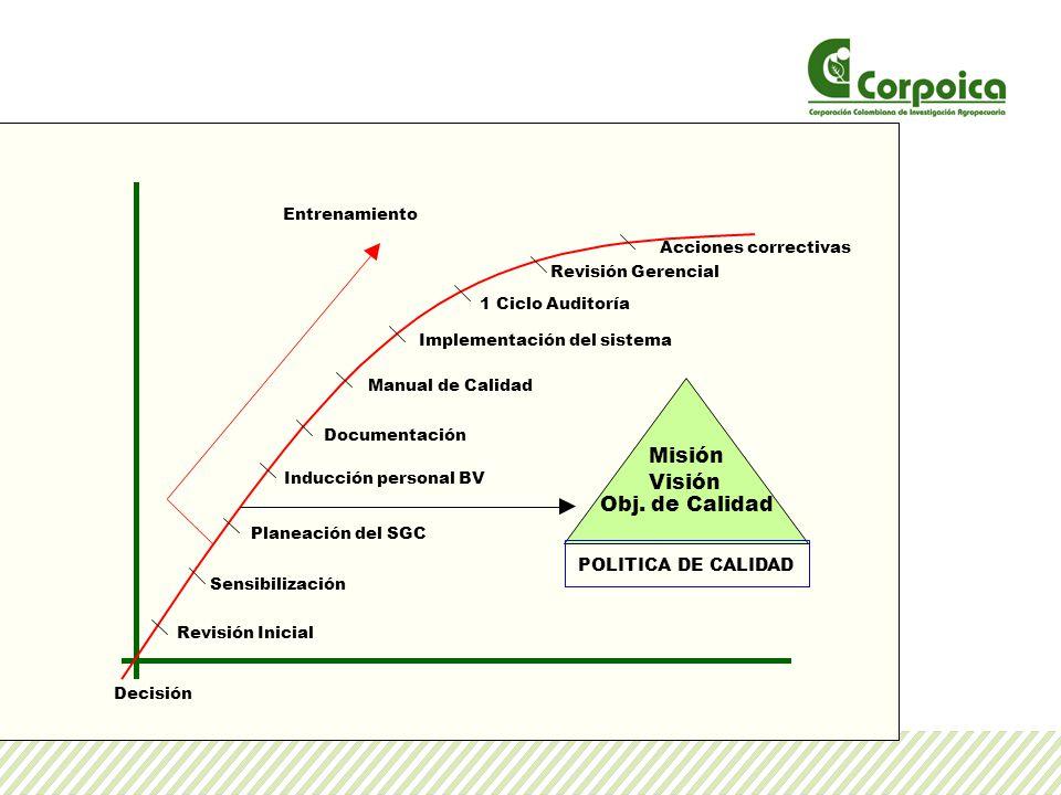 Entrenamiento Revisión Inicial Sensibilización Planeación del SGC Documentación Manual de Calidad 1 Ciclo Auditoría Revisión Gerencial Acciones correc