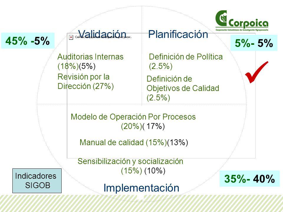 PlanificaciónValidación Implementación Definición de Política (2.5%) Modelo de Operación Por Procesos (20%)( 17%) Auditorias Internas (18%)(5%) Revisi