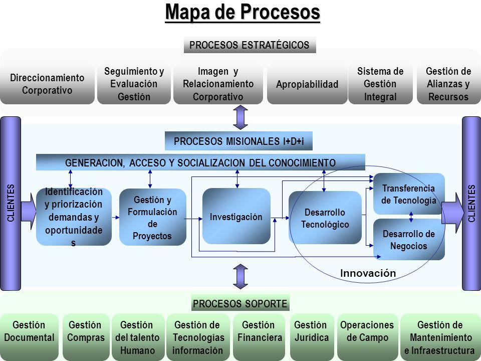 Seguimiento y Evaluación Gestión Apropiabilidad Direccionamiento Corporativo Imagen y Relacionamiento Corporativo Sistema de Gestión Integral Gestión