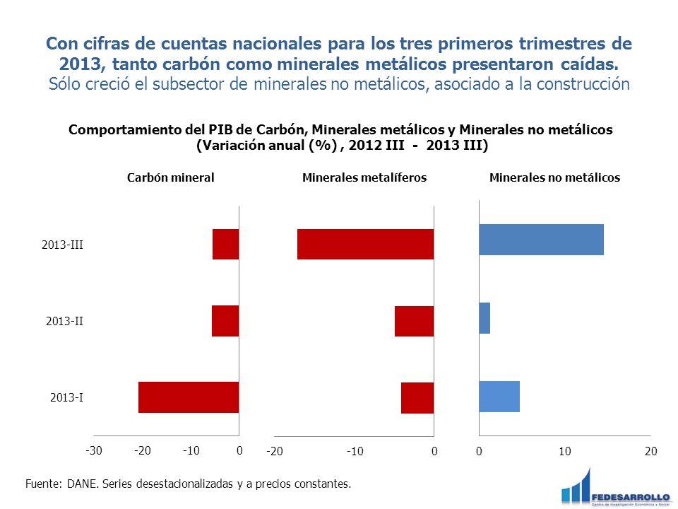 Con cifras de cuentas nacionales para los tres primeros trimestres de 2013, tanto carbón como minerales metálicos presentaron caídas. Sólo creció el s