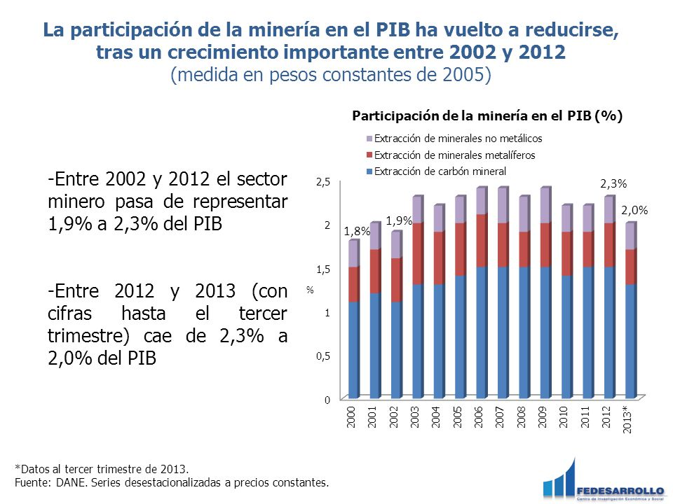 *Datos al tercer trimestre de 2013. Fuente: DANE. Series desestacionalizadas a precios constantes. La participación de la minería en el PIB ha vuelto