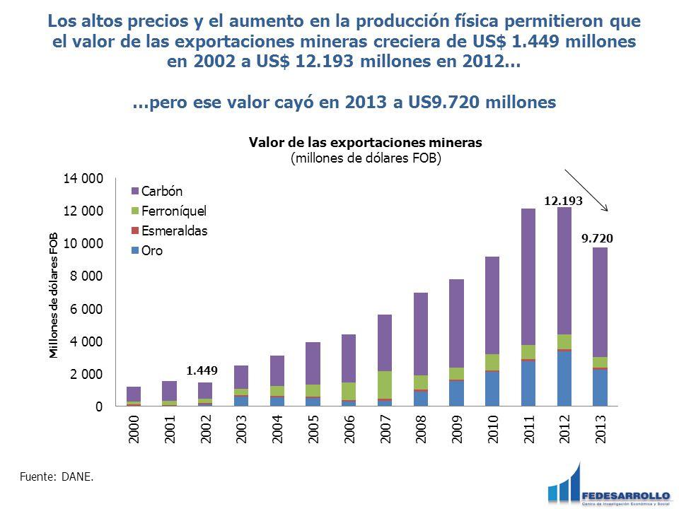 Los altos precios y el aumento en la producción física permitieron que el valor de las exportaciones mineras creciera de US$ 1.449 millones en 2002 a