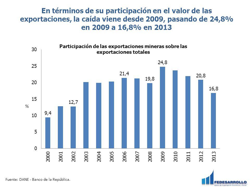 En términos de su participación en el valor de las exportaciones, la caída viene desde 2009, pasando de 24,8% en 2009 a 16,8% en 2013 Fuente: DANE - B