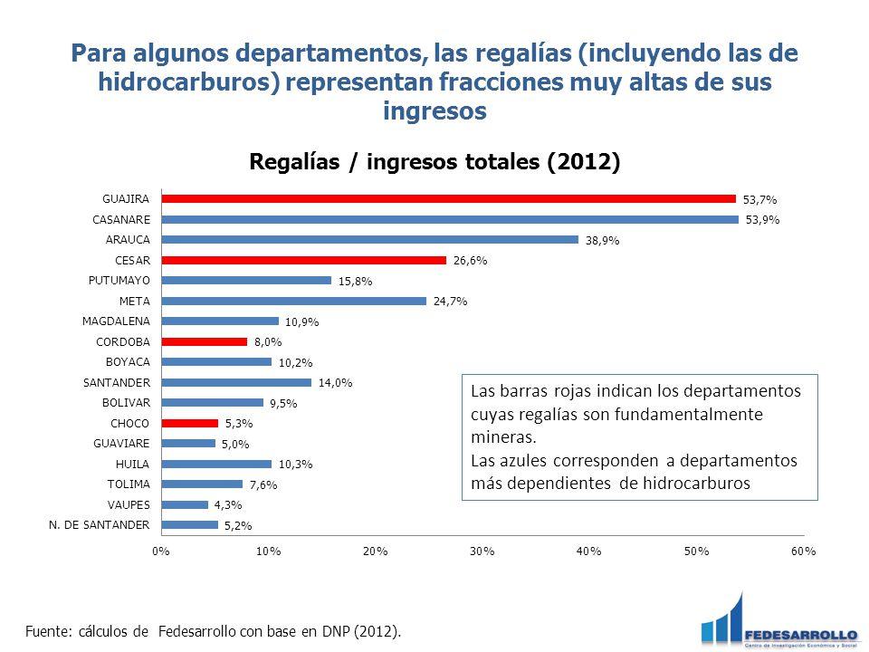 Para algunos departamentos, las regalías (incluyendo las de hidrocarburos) representan fracciones muy altas de sus ingresos Fuente: cálculos de Fedesa