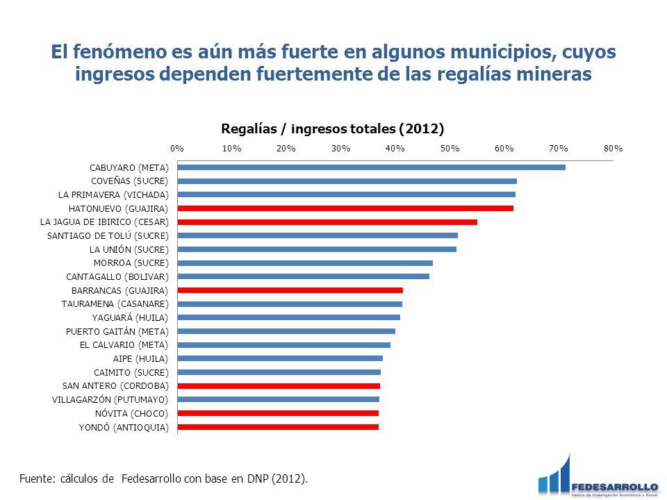 El fenómeno es aún más fuerte en algunos municipios, cuyos ingresos dependen fuertemente de las regalías mineras Fuente: cálculos de Fedesarrollo con