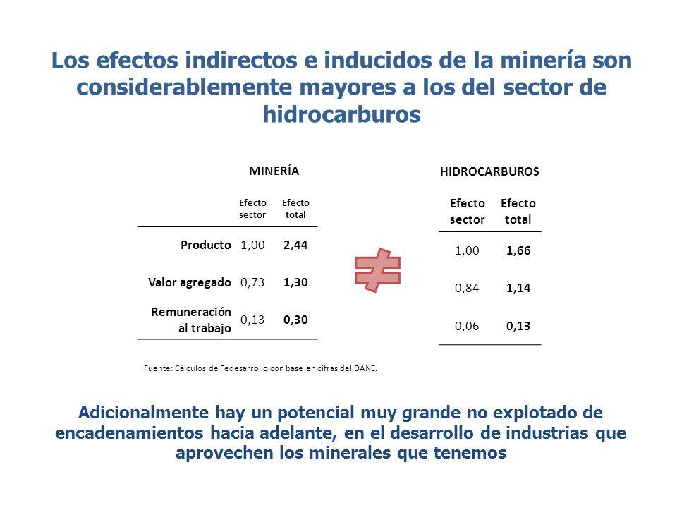 Los efectos indirectos e inducidos de la minería son considerablemente mayores a los del sector de hidrocarburos MINERÍA Efecto sector Efecto total Pr