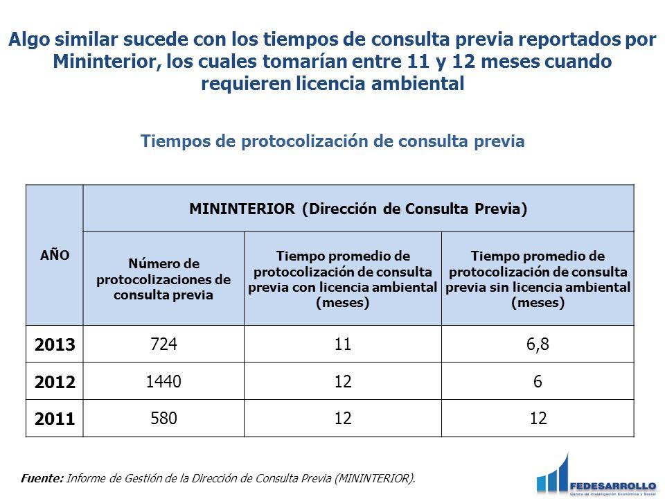 Tiempos de protocolización de consulta previa Fuente: Informe de Gestión de la Dirección de Consulta Previa (MININTERIOR). AÑO MININTERIOR (Dirección