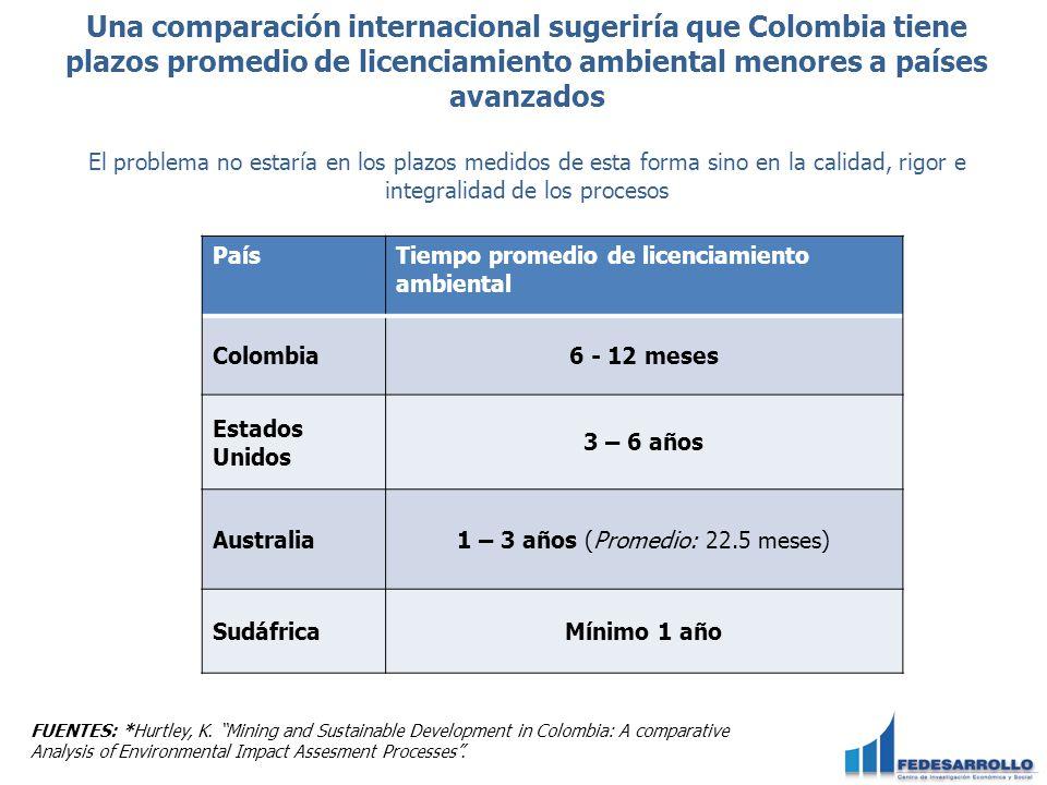 Una comparación internacional sugeriría que Colombia tiene plazos promedio de licenciamiento ambiental menores a países avanzados El problema no estar
