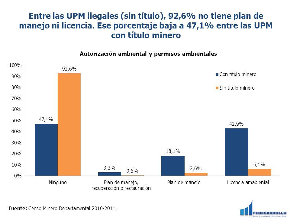 Entre las UPM ilegales (sin título), 92,6% no tiene plan de manejo ni licencia. Ese porcentaje baja a 47,1% entre las UPM con título minero Fuente: Ce