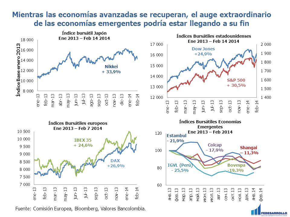 Mientras las economías avanzadas se recuperan, el auge extraordinario de las economías emergentes podría estar llegando a su fin Fuente: Comisión Euro