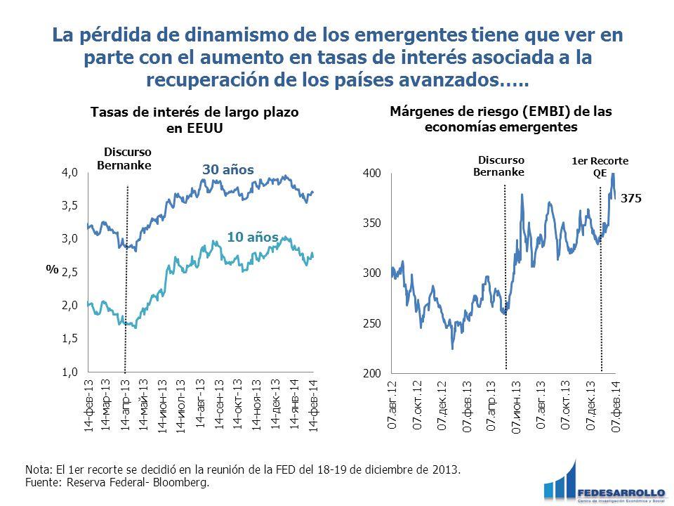 La pérdida de dinamismo de los emergentes tiene que ver en parte con el aumento en tasas de interés asociada a la recuperación de los países avanzados