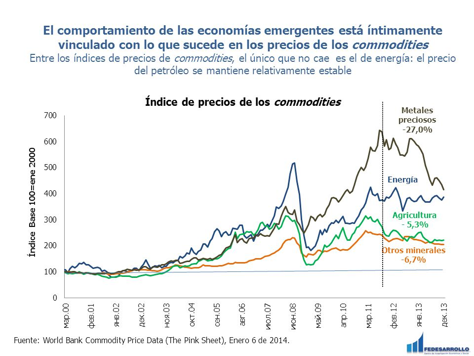 El comportamiento de las economías emergentes está íntimamente vinculado con lo que sucede en los precios de los commodities Entre los índices de precios de commodities, el único que no cae es el de energía: el precio del petróleo se mantiene relativamente estable Fuente: World Bank Commodity Price Data (The Pink Sheet), Enero 6 de 2014.