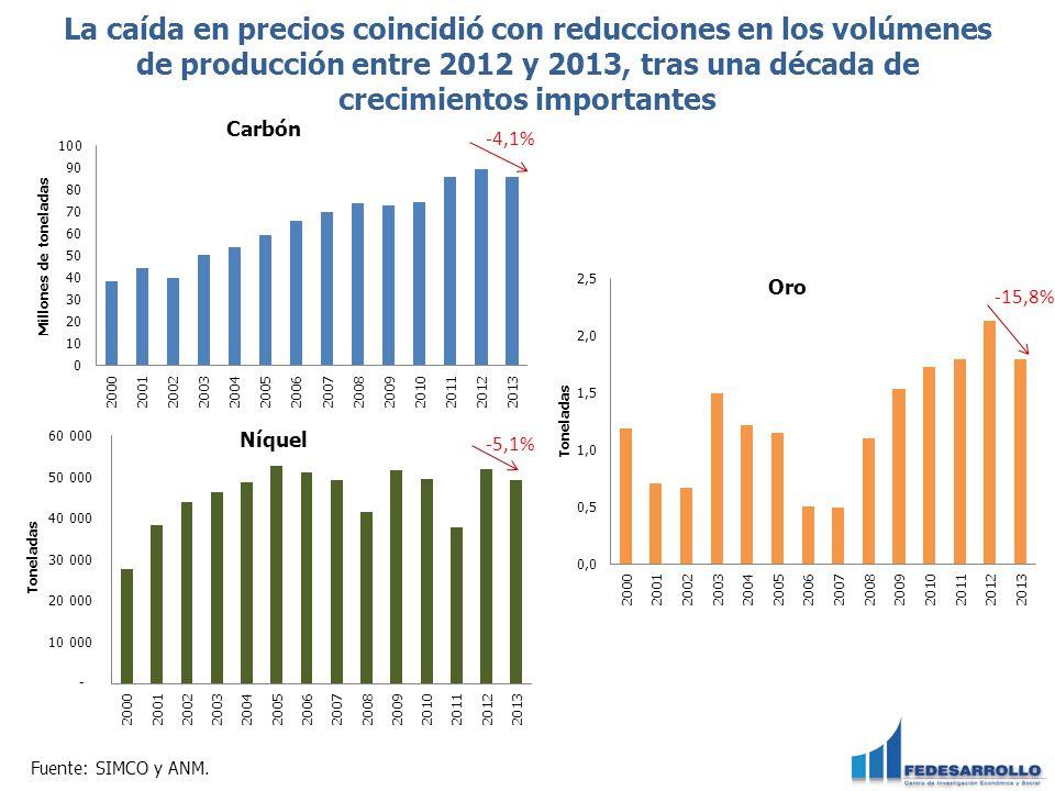 La caída en precios coincidió con reducciones en los volúmenes de producción entre 2012 y 2013, tras una década de crecimientos importantes Fuente: SI