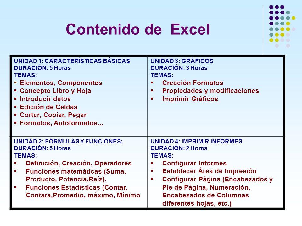 Contenido de Excel UNIDAD 1: CARACTERÍSTICAS BÁSICAS DURACIÓN: 5 Horas TEMAS: Elementos, Componentes Concepto Libro y Hoja Introducir datos Edición de