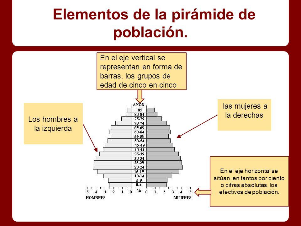 ¿Para qué sirve una pirámide de población.