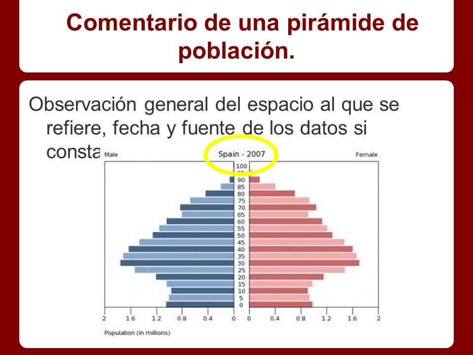 Comentario de una pirámide de población.La estructura por sexos.