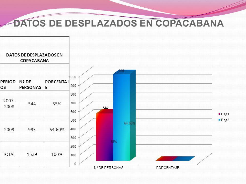DATOS DE DESPLAZADOS EN COPACABANA PERIOD OS Nº DE PERSONAS PORCENTAJ E 2007- 2008 54435% 200999564,60% TOTAL1539100%