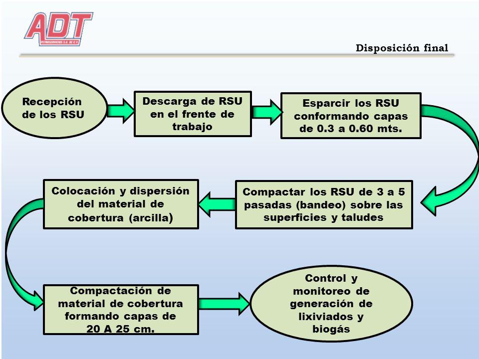 Disposición final Recepción de los RSU Esparcir los RSU conformando capas de 0.3 a 0.60 mts. Compactar los RSU de 3 a 5 pasadas (bandeo) sobre las sup