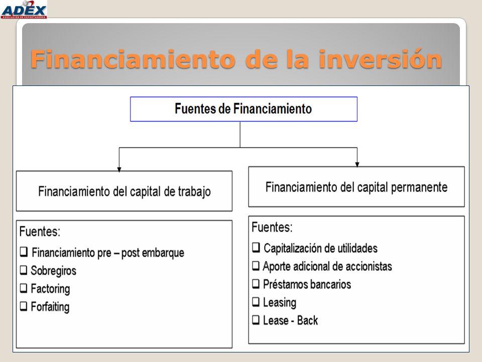 Financiamiento del capital de trabajo Financiamiento pre – post embarque: Préstamos relacionados con operaciones de comercio exterior.