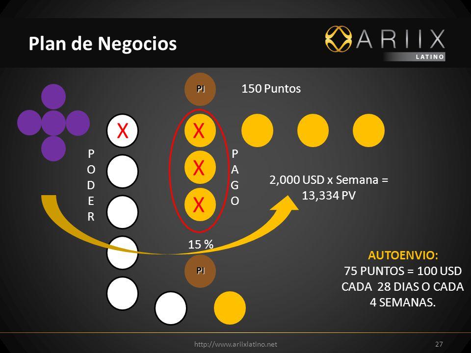 http://www.ariixlatino.net27 Plan de Negocios PI 150 Puntos X X X X PODERPODER PAGOPAGO 2,000 USD x Semana = 13,334 PV PI AUTOENVIO: 75 PUNTOS = 100 USD CADA 28 DIAS O CADA 4 SEMANAS.