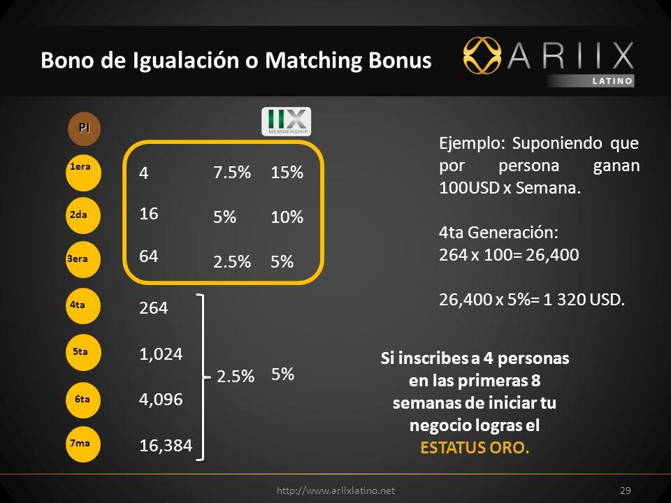 http://www.ariixlatino.net29 Bono de Igualación o Matching Bonus PI 1era 2da 3era 4ta 5ta 6ta 7ma 4 16 64 264 1,024 4,096 16,384 Ejemplo: Suponiendo que por persona ganan 100USD x Semana.