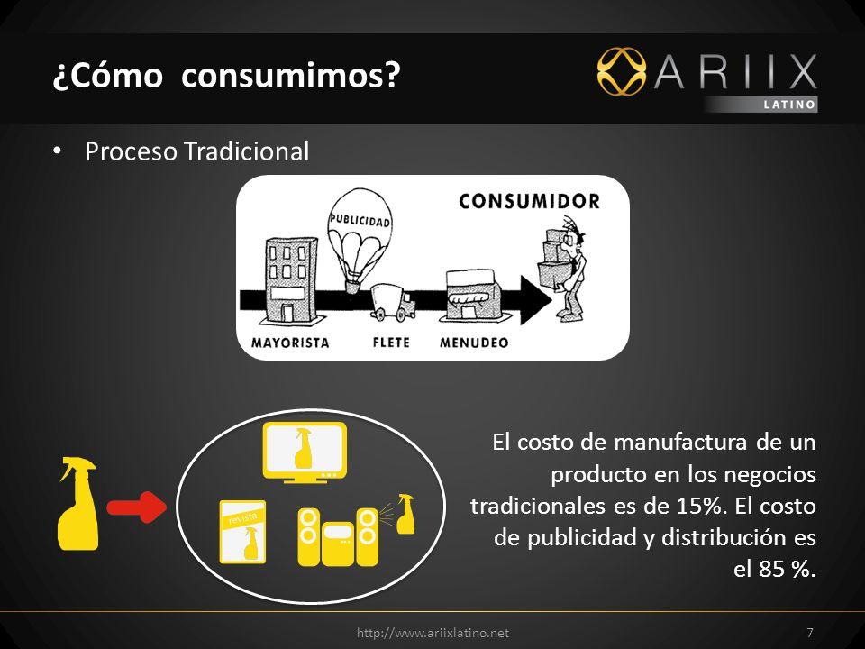 Proceso Tradicional http://www.ariixlatino.net7 ¿Cómo consumimos? El costo de manufactura de un producto en los negocios tradicionales es de 15%. El c