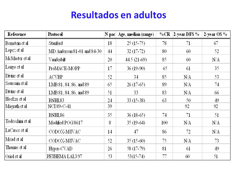 European Group for Adult ALL European LeukemiaNet España: BURKIMAB EudraCT: 2005001-067-64