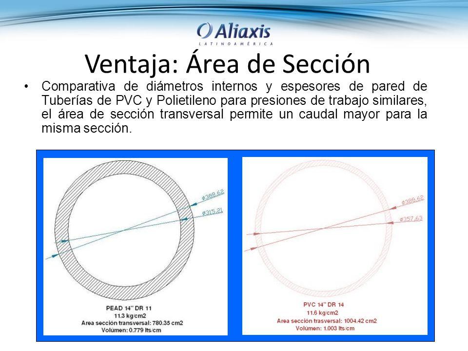 Ventaja: Área de Sección Comparativa de diámetros internos y espesores de pared de Tuberías de PVC y Polietileno para presiones de trabajo similares, el área de sección transversal permite un caudal mayor para la misma sección.