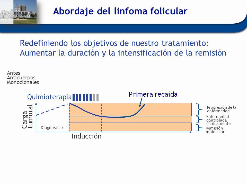 Abordaje del linfoma folicular Antes Anticuerpos Monoclonales Carga tumoral Primera recaída Progresión de la enfermedad Enfermedad controlada clínicam