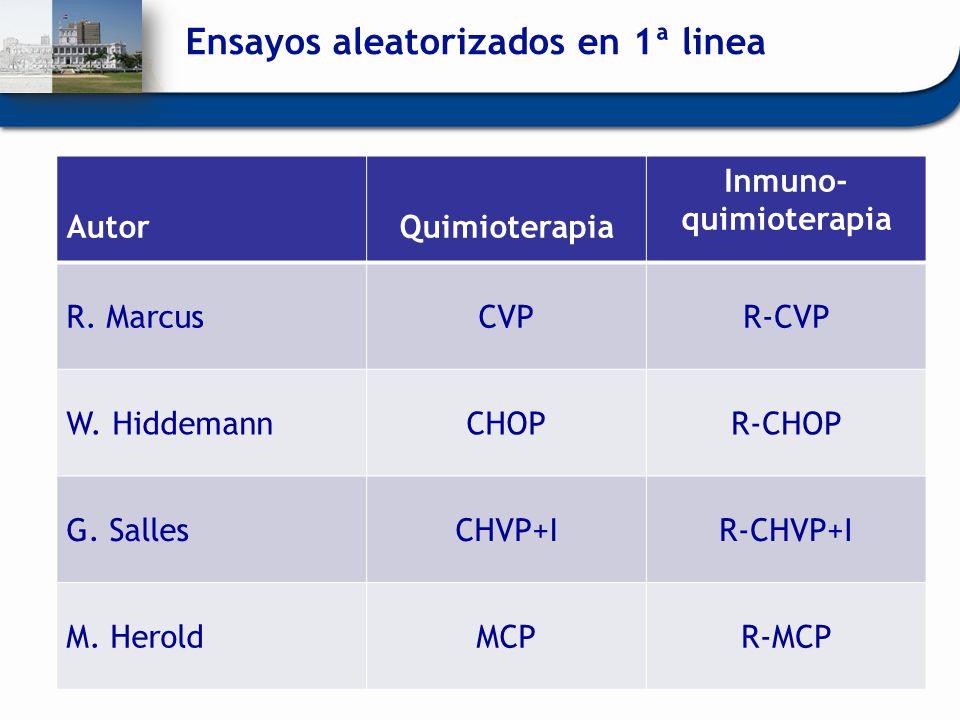 Ensayos aleatorizados en 1ª linea AutorQuimioterapia Inmuno- quimioterapia R. MarcusCVPR-CVP W. HiddemannCHOPR-CHOP G. SallesCHVP+IR-CHVP+I M. HeroldM