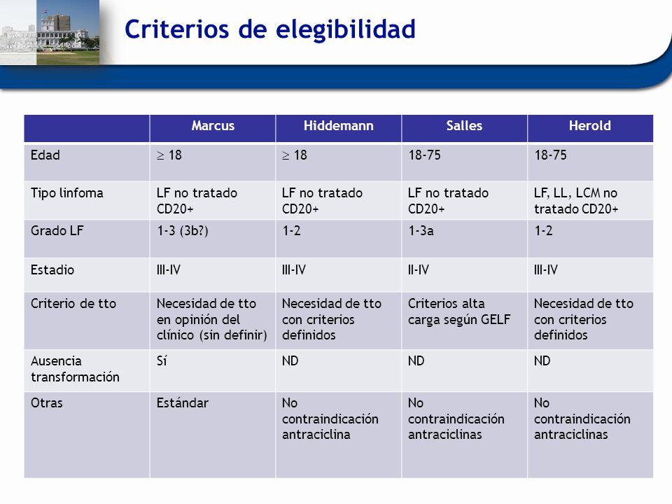 Criterios de elegibilidad MarcusHiddemannSallesHerold Edad 18 18-75 Tipo linfomaLF no tratado CD20+ LF, LL, LCM no tratado CD20+ Grado LF1-3 (3b?)1-21