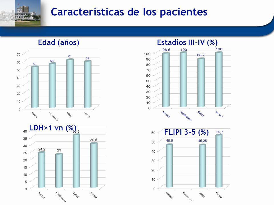 Edad (años)Estadios III-IV (%) LDH>1 vn (%) FLIPI 3-5 (%) Características de los pacientes