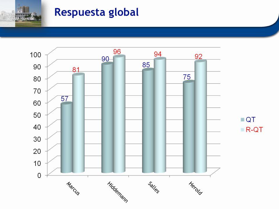 Respuesta global