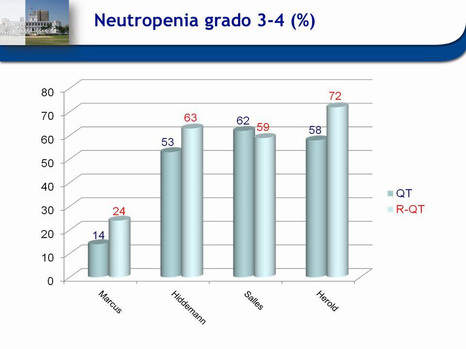 Neutropenia grado 3-4 (%)