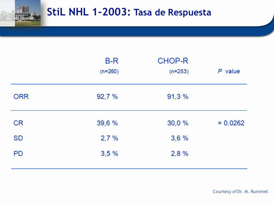 StiL NHL 1-2003: Tasa de Respuesta B-RCHOP-R (n=260)(n=253) P value B-RCHOP-R (n=260)(n=253) P value ORR92,7 %91,3 % CR39,6 %30,0 %= 0.0262 SD2,7 %3,6