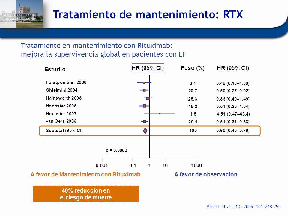 Vidal L et al. JNCI 2009; 101:248-255 Tratamiento en mantenimiento con Rituximab: mejora la supervivencia global en pacientes con LF Tratamiento de ma