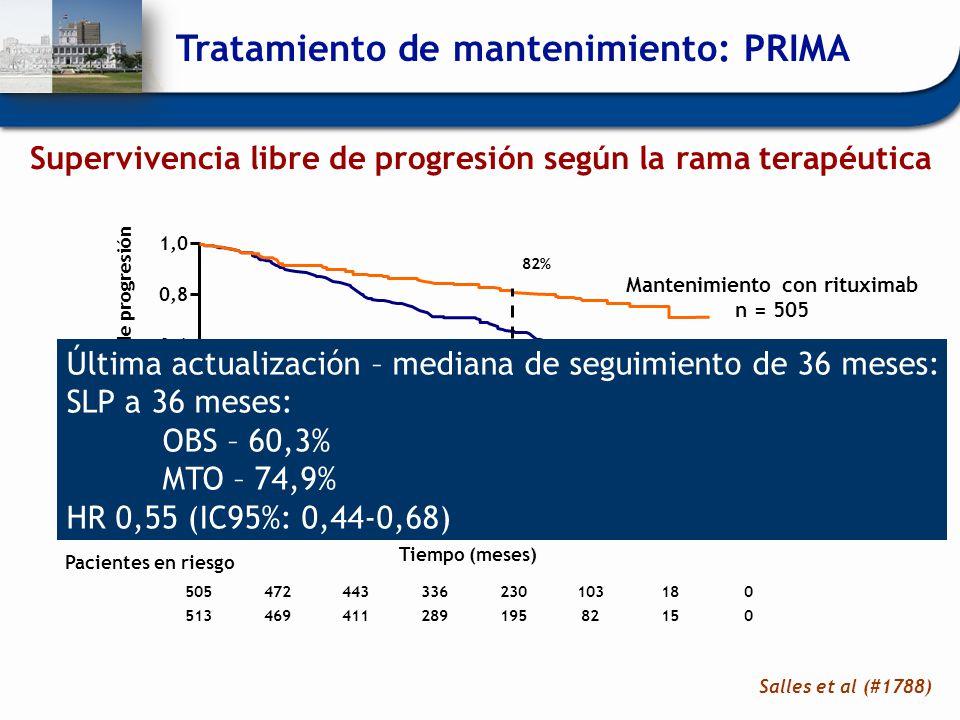 p < 0.0001 HR 0,50 (IC95%: 0,39-0,64) Tiempo (meses) Mantenimiento con rituximab n = 505 Observación n = 513 60121824303642 Supervivencia libre de pro
