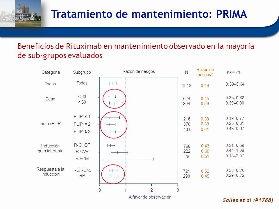 Beneficios de Rituximab en mantenimiento observado en la mayoría de sub-grupos evaluados Tratamiento de mantenimiento: PRIMA Salles et al (#1788)