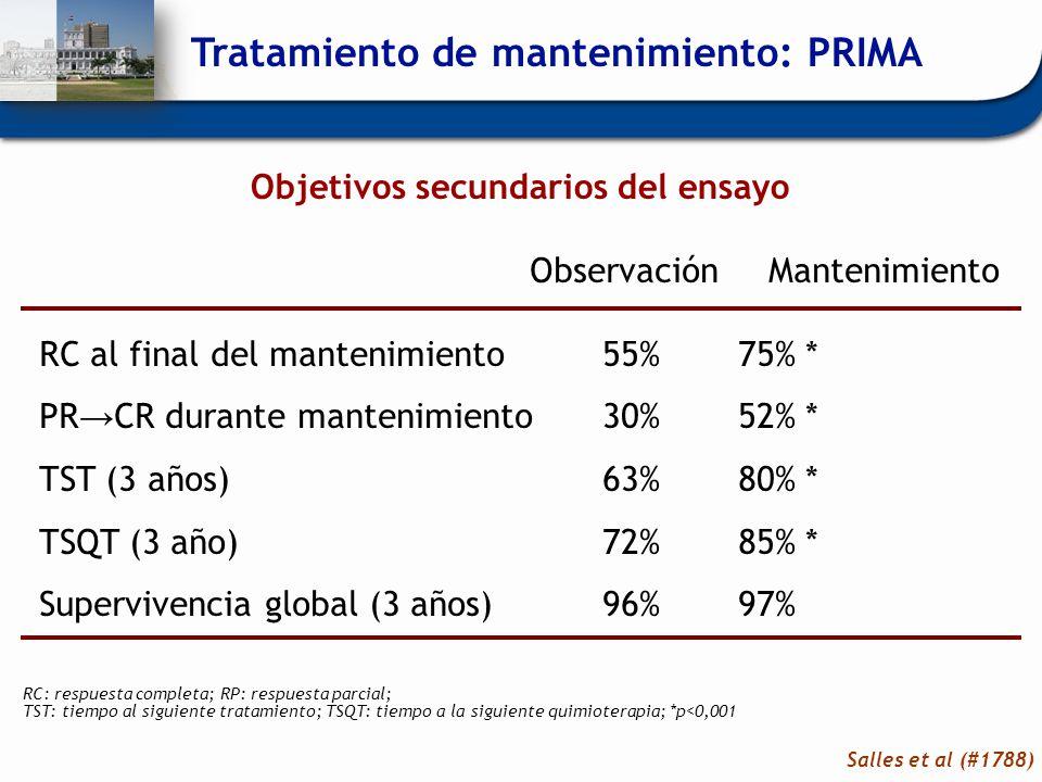 Objetivos secundarios del ensayo ObservaciónMantenimiento RC al final del mantenimiento 55% 75% * PR CR durante mantenimiento 30% 52% * TST (3 años) 6