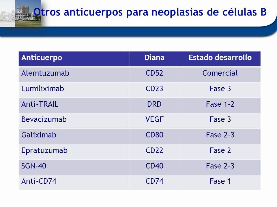 Otros anticuerpos para neoplasias de células B AnticuerpoDianaEstado desarrollo AlemtuzumabCD52Comercial LumiliximabCD23Fase 3 Anti-TRAILDRDFase 1-2 B