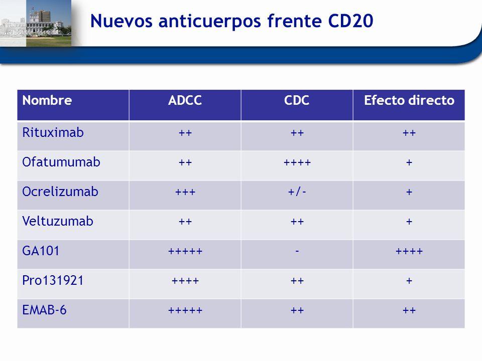Nuevos anticuerpos frente CD20 NombreADCCCDCEfecto directo Rituximab++ Ofatumumab+++++++ Ocrelizumab++++/-+ Veltuzumab++ + GA101+++++-++++ Pro131921++