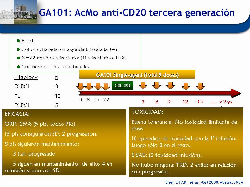Fase I Cohortes basadas en seguridad. Escalada 3+3 N=22 recaidos refractarios (11 refractarios a RTX) Criterios de inclusión habituales Shen LH AK, et