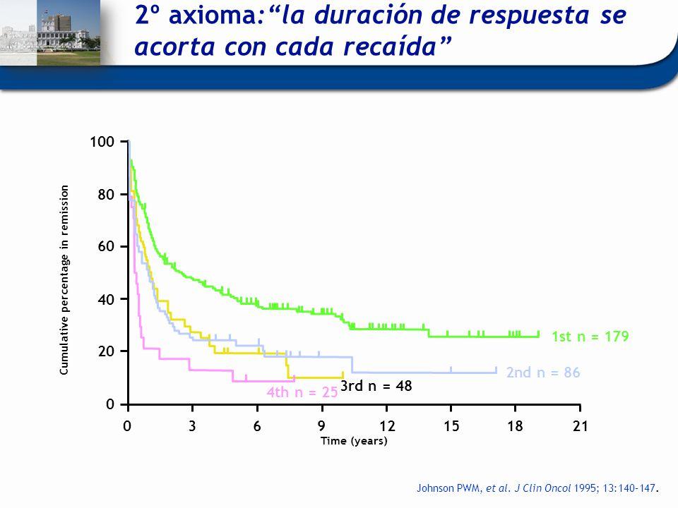 2º axioma:la duración de respuesta se acorta con cada recaída Johnson PWM, et al. J Clin Oncol 1995; 13:140–147.