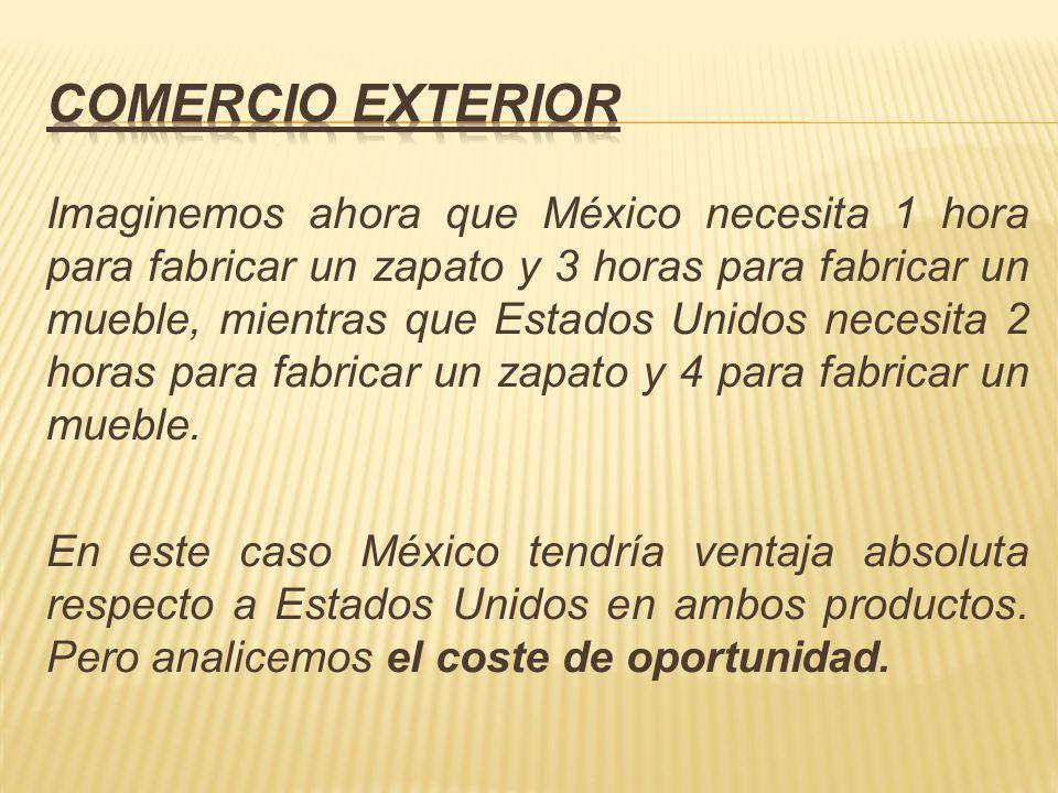 Veamos la situación de México: Si fabrica 1 zapatos (1 hora) dejará de producir 0.33 muebles (cada mueble necesita 3 horas), luego el coste relativo es: 1 zapatos = 0.33 muebles.