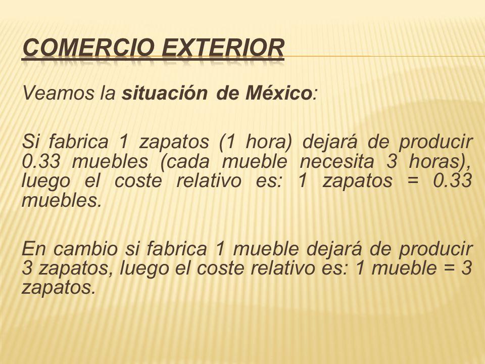 Veamos la situación de México: Si fabrica 1 zapatos (1 hora) dejará de producir 0.33 muebles (cada mueble necesita 3 horas), luego el coste relativo e