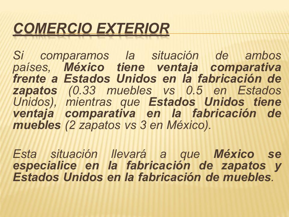 Si comparamos la situación de ambos países, México tiene ventaja comparativa frente a Estados Unidos en la fabricación de zapatos (0.33 muebles vs 0.5