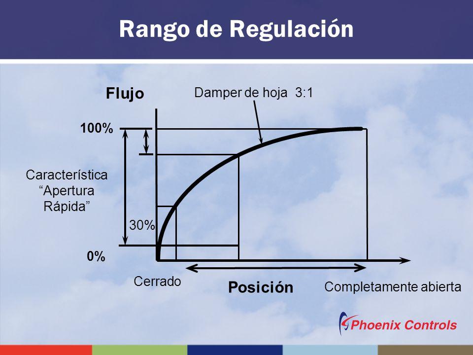 Rango de Regulación Flujo Damper de hoja 3:1 100% 30% Cerrado Completamente abierta Posición Característica Apertura Rápida 0%