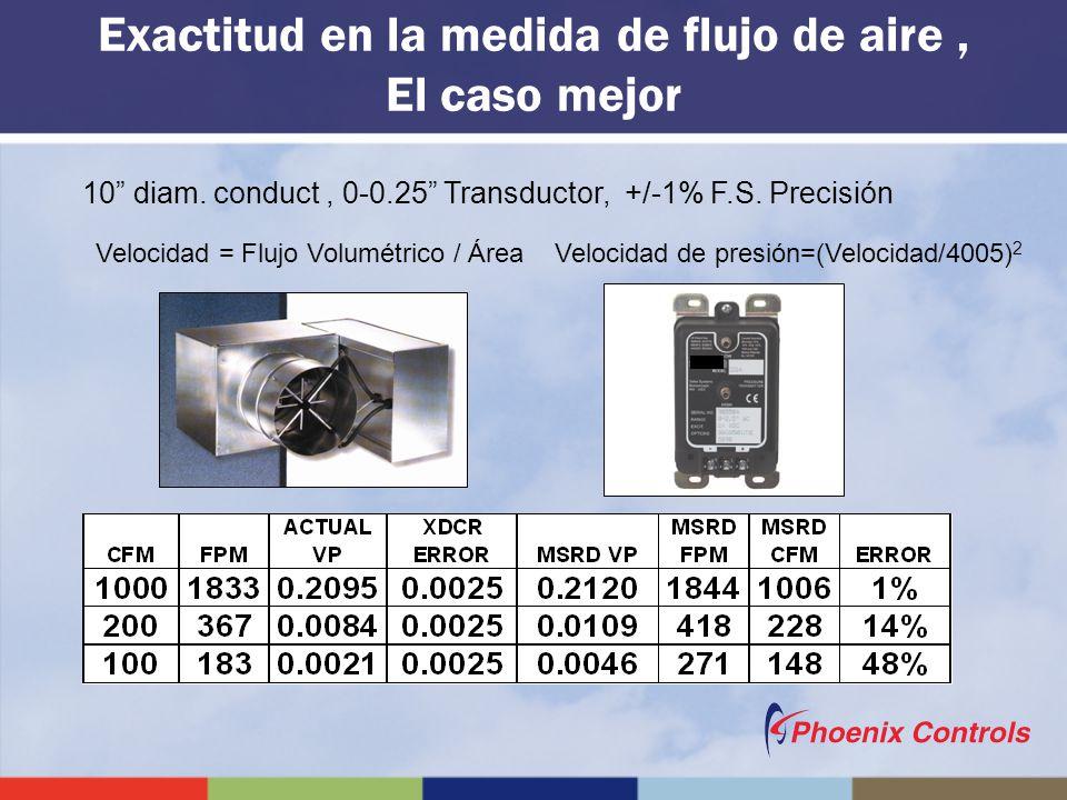 10 diam. conduct, 0-0.25 Transductor, +/-1% F.S. Precisión Velocidad = Flujo Volumétrico / Área Velocidad de presión=(Velocidad/4005) 2 Exactitud en l