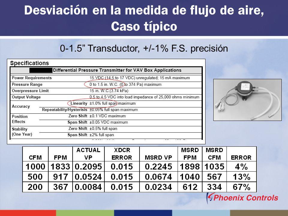 0-1.5 Transductor, +/-1% F.S. precisión Desviación en la medida de flujo de aire, Caso típico